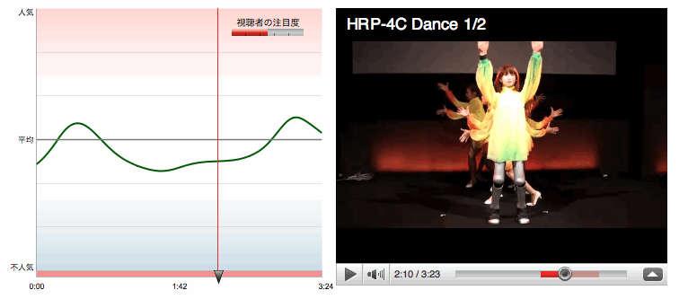 ダンサー4人がHRP-4Cの後ろに回って全体でシンクロする振り付け部分