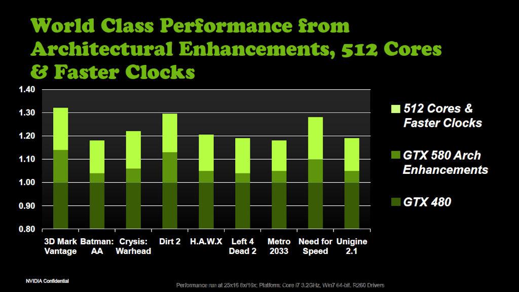 【図1】NVIDIAの製品説明スライドより、GeForce GTX 480からの性能向上を示すグラフ。アーキテクチャによる性能向上と、高クロック&フルスペック化による性能向上がGeForce GTX 580のポイントとなる