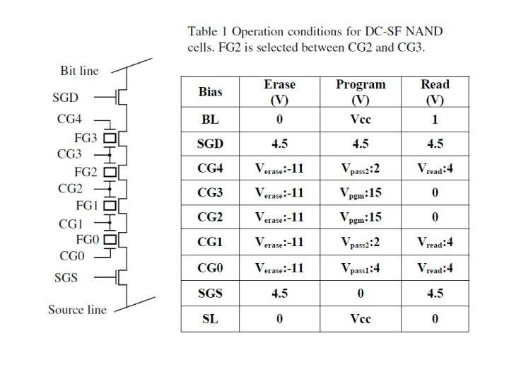 NANDセルアレイの等価回路(左)と、動作条件(右)。いずれも「FG2」セルを選択した場合