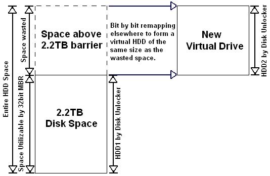 ASUSの説明によると、Disk Unlockerで用意したバーチャルドライブに、2.2TB超の領域をリマッピングすることで、2.2TB超の領域を別ドライブとして利用可能とするようだ