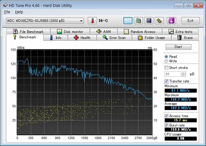 HDDをWindows 7 Professional 32bitの増設ドライブとして利用した場合のHD Tune Pro 4.60の結果。外周部でも、Disk Unlocker利用時ほど速度のブレが大きくない