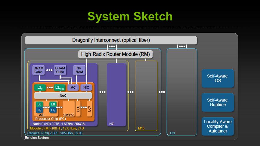 Ehelonの概念図