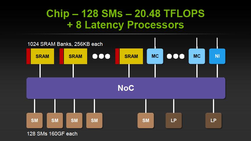 オンチップのネットワーク設計