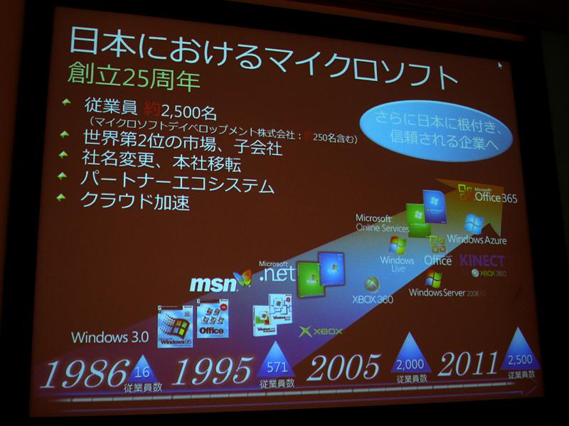 マイクロソフトの過去の25年間