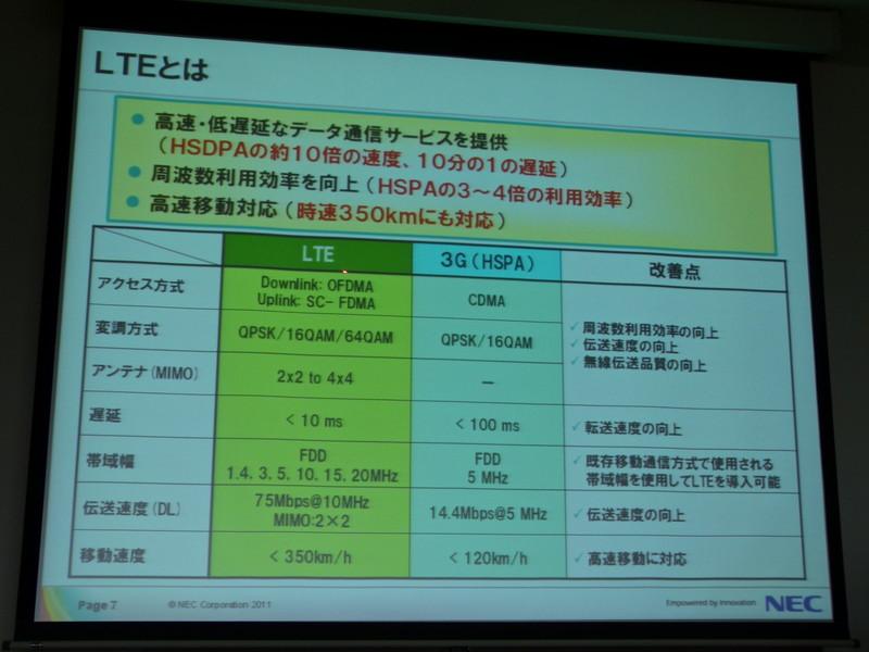 LTEの特徴、HSDPAとの比較