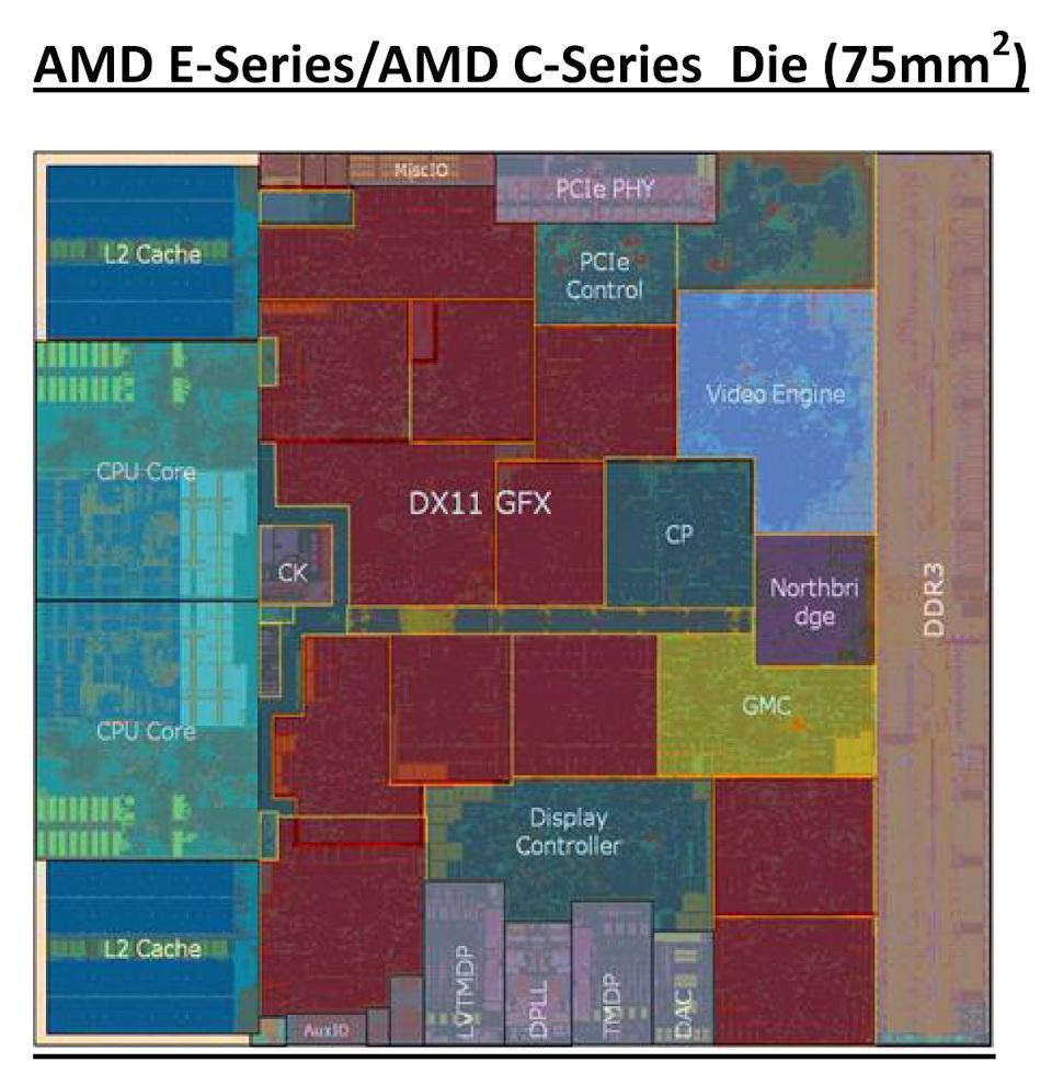 【図1】Fusion APUであるZacate(AMD Eシリーズ)、Ontario(AMD Cシリーズ)のダイレイアウト。3分の2近くをGPU関連で占めていることがわかる
