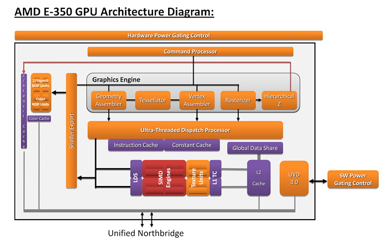 【図2】統合GPUのブロックダイヤグラム。Radeon HD 5000シリーズをベースにするが、UVD 3.0を搭載しているのがポイント