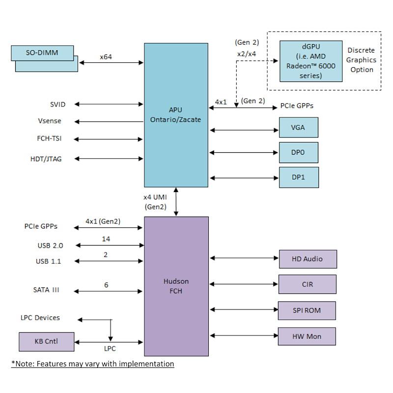 【図3】Brazosプラットフォームのダイヤグラム。IO機能はFCHと呼ばれるチップによって提供される