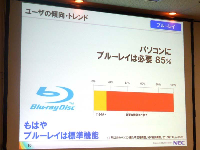 Blu-rayが必要という回答が85%だったという