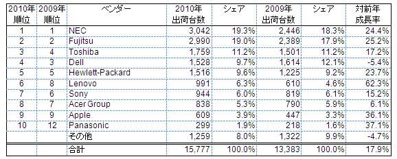 2010年 国内PC市場ベンダー別出荷台数(単位:千台)<br>Source: IDC Japan, 2/2011