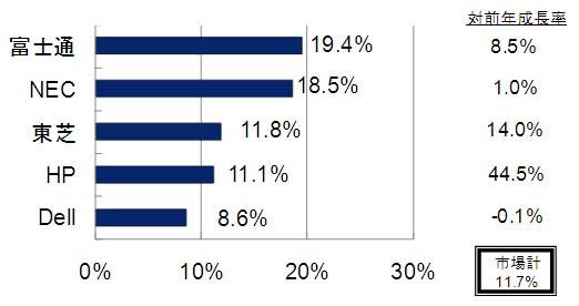 2010年第4四半期 国内クライアントPC出荷台数トップ5ベンダーシェア、対前年成長率(実績値)<br>Source: IDC Japan, 2/2011