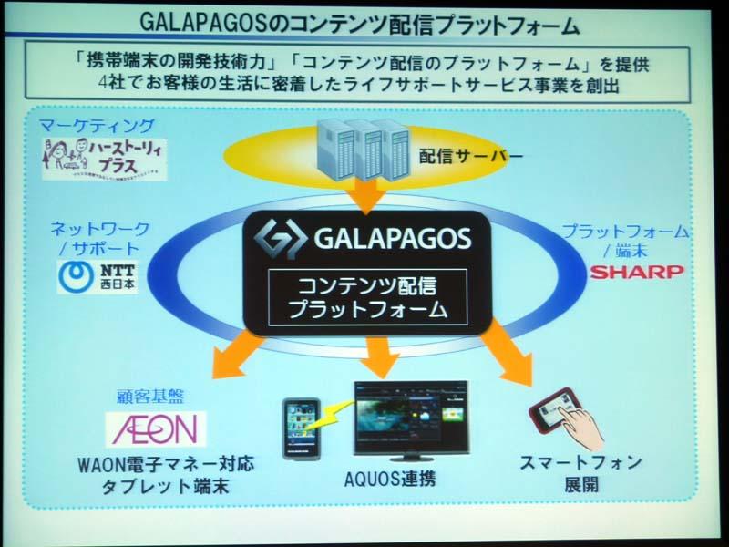 GALAPAGOSの配信プラットフォーム。今回の協業で生活に密着したライフサポートサービスを展開