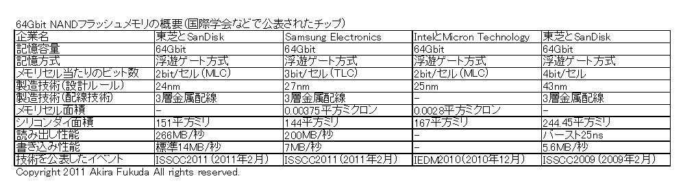 64Gbit NANDフラッシュメモリの開発事例