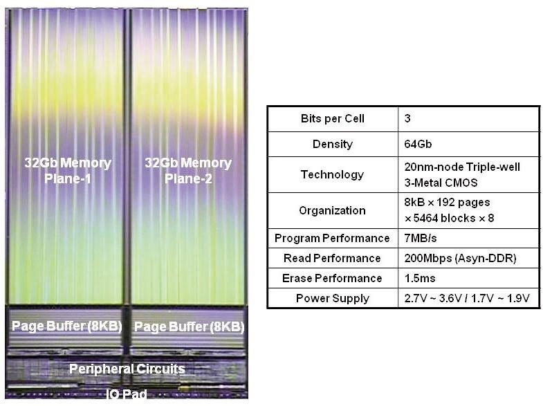 Samsung Electronicsが開発した64GbitNANDフラッシュメモリの概要とシリコンダイ写真。セル効率は65.3%である