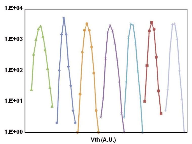 3bit/セル(TLC)のしきい電圧の分布(測定値)。非常にきれいな分布を得ている