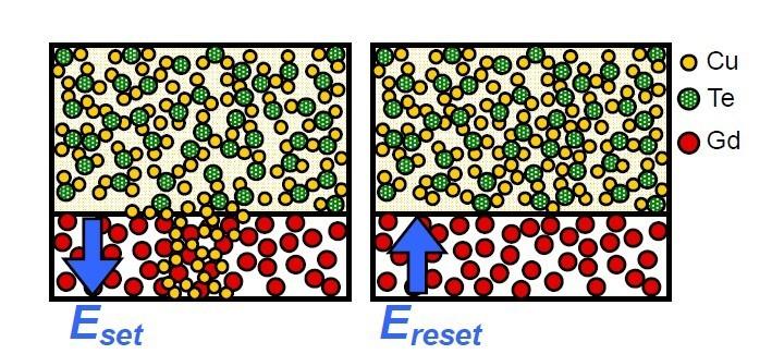 ソニーが開発中の抵抗変化メモリの記憶原理。左はセット状態(低抵抗状態)。上部の金属膜から、下部の酸化膜に金属イオン(銅イオン)が移動して電気伝導の経路を形成している。右はリセット状態(高抵抗状態)。金属イオンは上部の金属膜中にあり、下部の酸化膜は絶縁膜となっている
