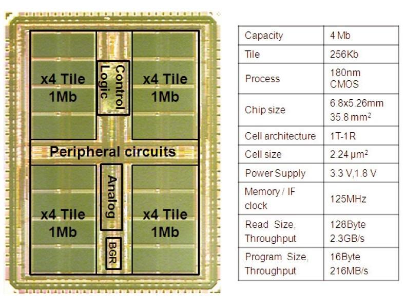 ソニーが試作した4Mbit抵抗変化メモリの概要とシリコンダイ写真