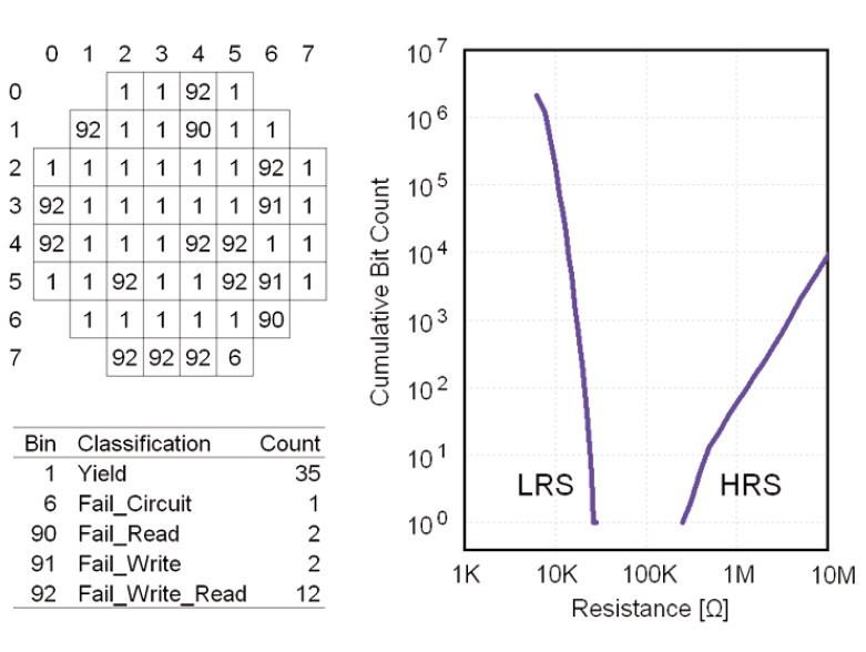 直径200mm(8インチ)のウェハに4Mbitチップを作り込んだ結果。左がウェハでの良品と不良品の分布。右はセット状態とリセット状態の抵抗値の分布