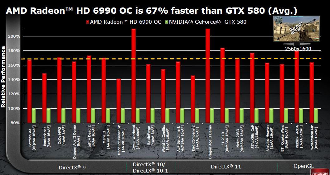 オーバークロック状態とGeForce GTX 580の比較