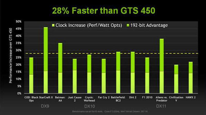 GeForce GTS 450との性能比較