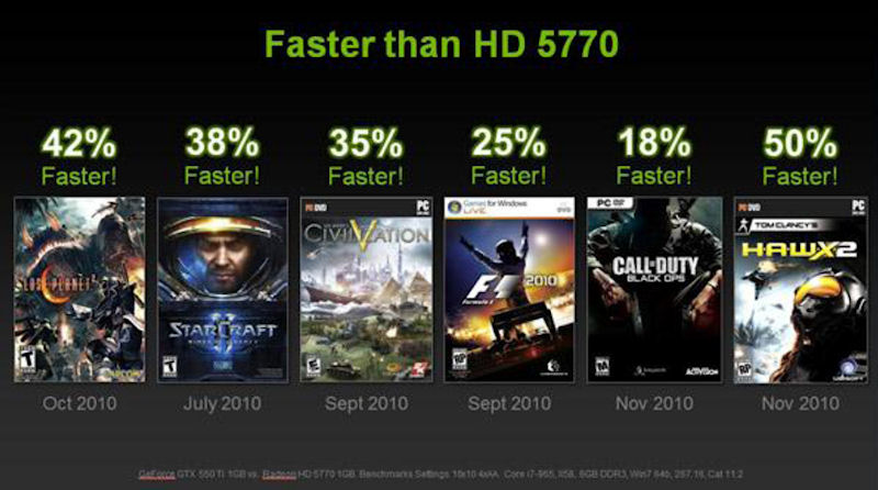 DirectX 11ゲームにおけるRadeon HD 5770との性能比較