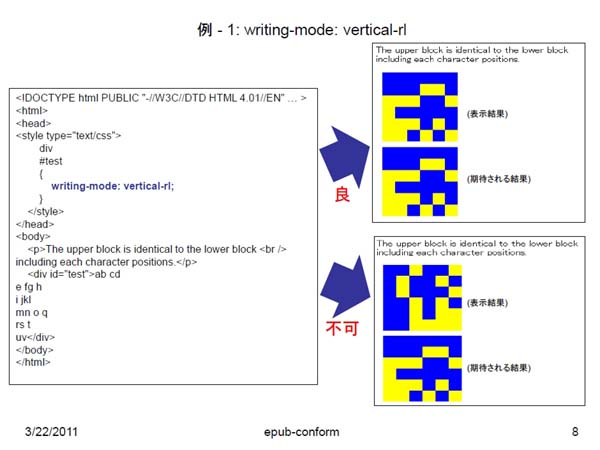 「epub-conform」の例。表示結果と期待される結果が並んでおり、表示エラーのチェックが容易