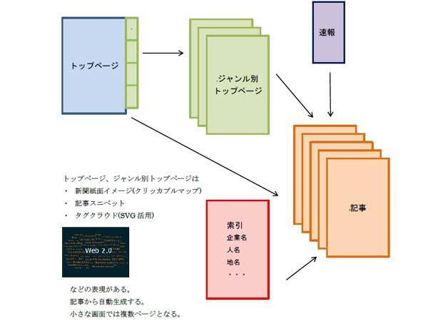 EPUBニュースにおける効果的な画面遷移の例。これらのフローは後述のEPUB実用書とも共通する