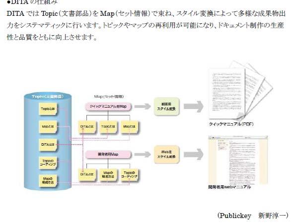 DITAの模式図。商業ベースでのマニュアル作成に用いられるツールだが、EPUB3に出力するためのプラグインも登場している
