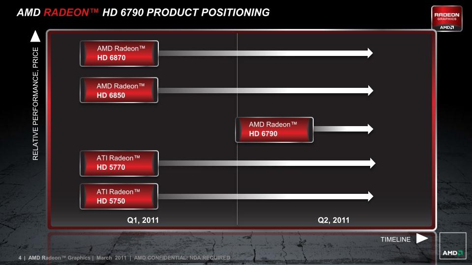 【図1】Radeon HD 6790の位置付け。Radeon HD 6800シリーズとRadeon HD 5700シリーズの間を埋めるセグメントとなる