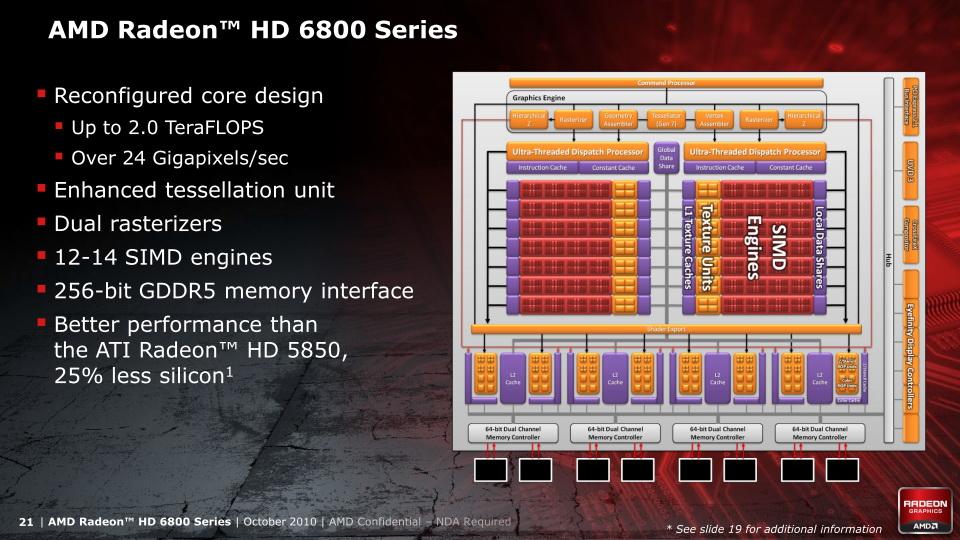 【図2】Bartsコアの特徴とブロックダイヤグラム。Radeon HD 6790は10SIMDエンジンが有効化されている