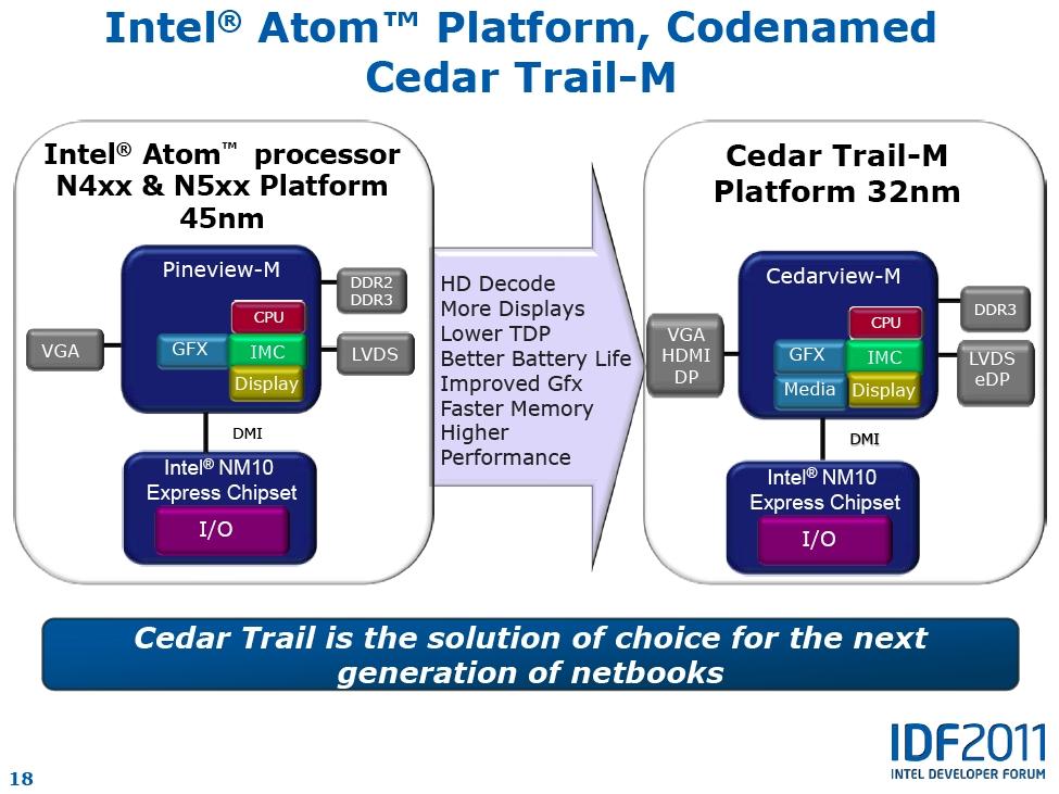 【図2】Cedar Trailプラットフォームの概要
