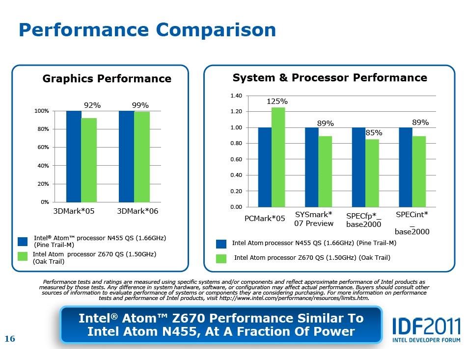 【図4】Atom Z670の性能は、同じシングルコアのAtom N455を上回ることはできないにせよ、それに肉薄する