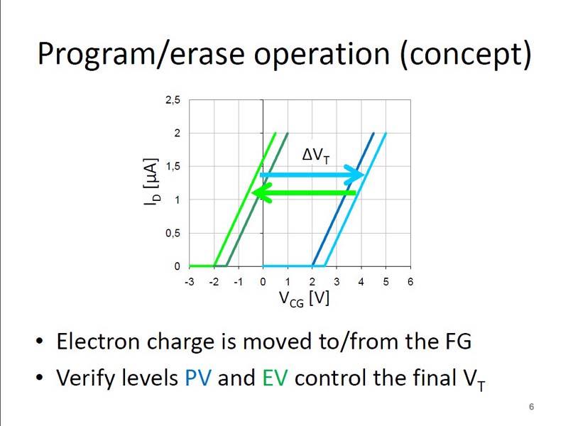 書き込み(プログラム)と消去(イレース)による「しきい電圧(VT)」の変化
