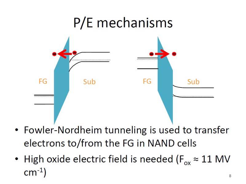 NANDフラッシュメモリのプログラムとイレースの原理。左がプログラム(電子をシリコン基板から浮遊ゲートにトンネリングさせる)、右がイレース(電子を浮遊ゲートからシリコン基板にトンネリングさせる)