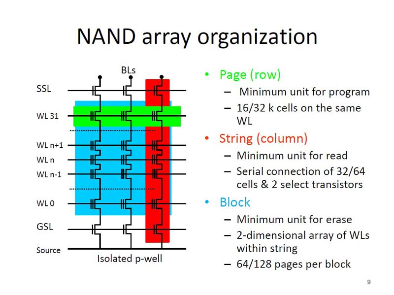 NANDフラッシュメモリのメモリ・セル・アレイ構造