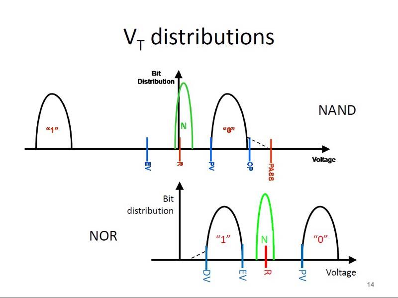 NANDフラッシュとNORフラッシュのメモリ・セルにおけるしきい電圧(VT)の違い。いずれもシングルレベルセル(SLC)の場合