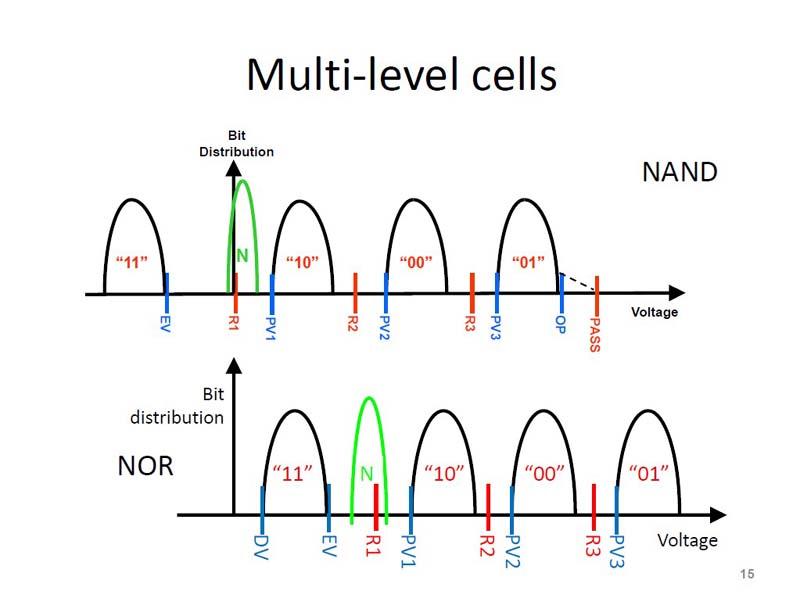 マルチレベルセル(MLC)のしきい電圧(VT)。2bitを記憶するため、プログラムによるしきい電圧が3段階になる