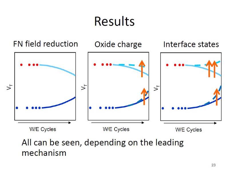 書き換えの繰り返し(W/E Cycles)による、しきい電圧の変化。左は電界緩和による変化、中央はゲート絶縁膜中の電子による変化、右は界面準位による変化