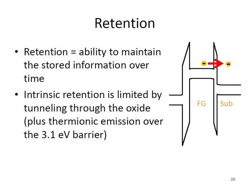 データ保持期間の概念。中央の浮遊ゲート(FG)から右のシリコン基板(Sub)に電子がトンネリングすることで、プログラム後のしきい電圧が徐々に低下していく