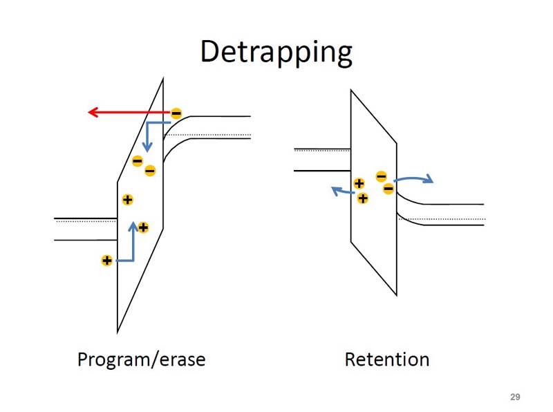 デトラッピング(Detrapping)の概念。プログラムとイレースによってゲート絶縁膜中に電荷が蓄積する。その電荷がデータ保持期間に逃げていく