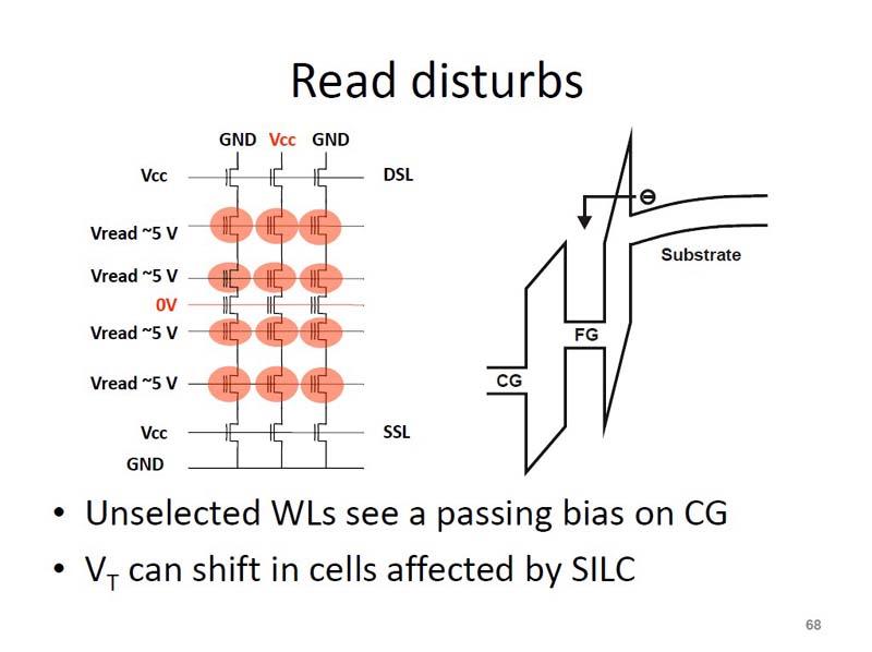 リード・ディスターブの原理。赤色で示したセル・トランジスタでしきい電圧の上昇が起こる