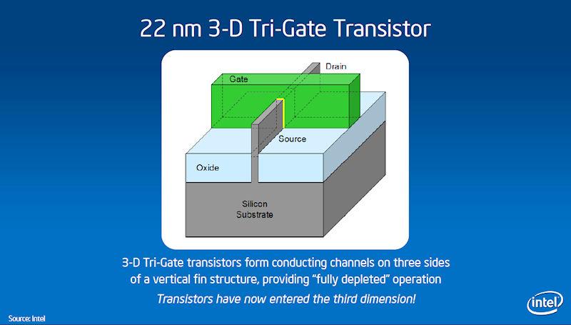 22nm 3Dトライゲートトランジスタの構造