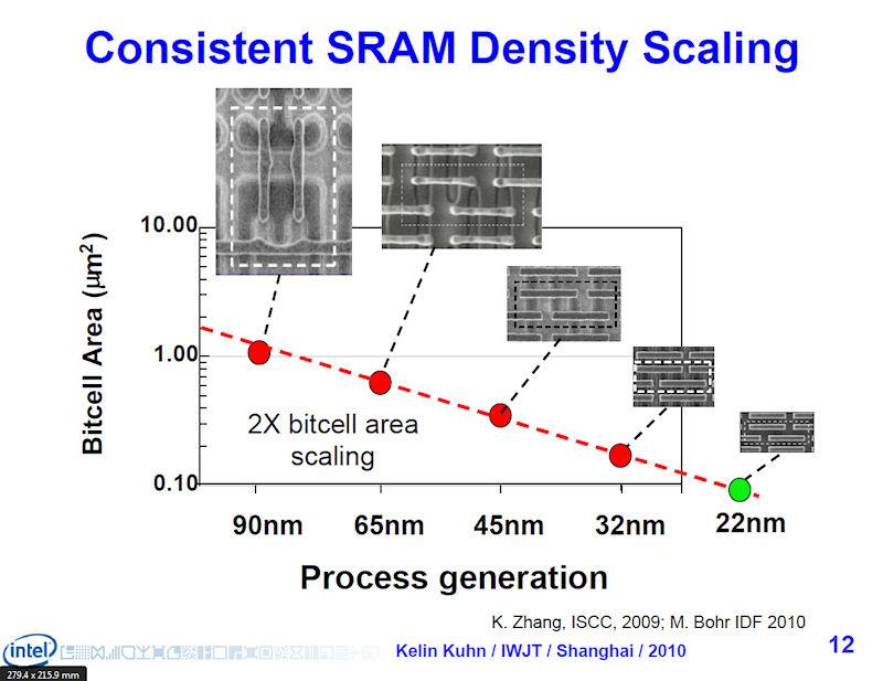 SRAM密度もそれにあわせてスケーリングしてきた