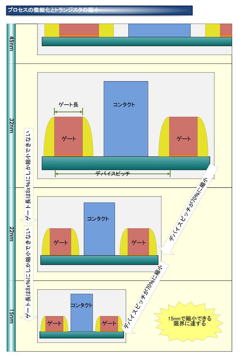 プロセスの微細化とトランジスタの縮小