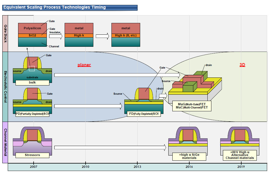 各種プロセス技術の移行タイミング