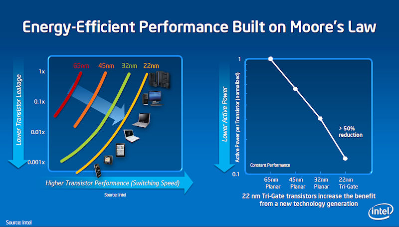プロセスルールの移行に伴う、リーク電流、スイッチング速度、動作電力の変化