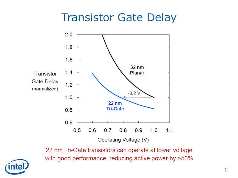 32nmプレーナと22nmトライゲートのゲート遅延と動作電圧の比較