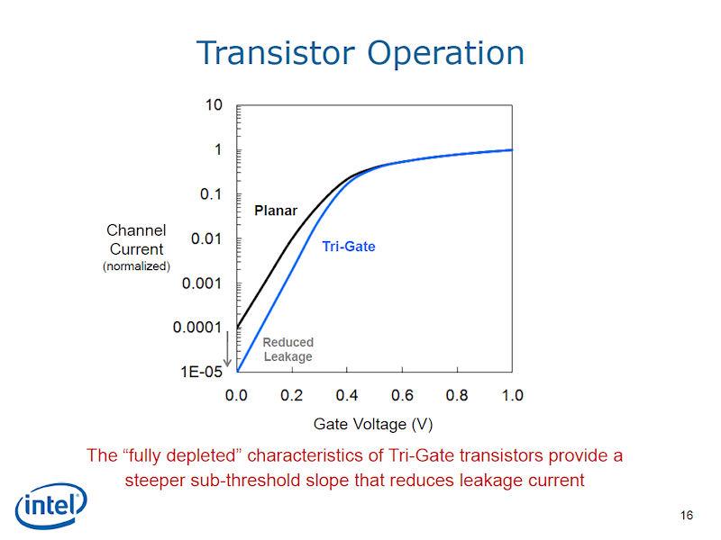 トライゲートはオフステート時のリーク電流が少ない