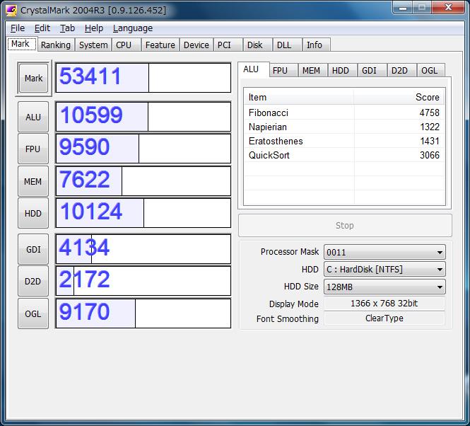 CrystalMarkは、ALU 10599、FPU 9590、MEM 7622、HDD 10124、GDI 4134、D2D 2172、OGL 9170