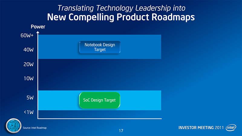 【図1】ポール・オッテリーニCEOが示した、現在のノートPC向け製品の消費電力目標値
